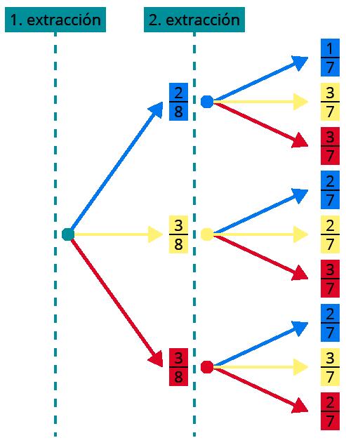 calculo-probabilidad-compuesta