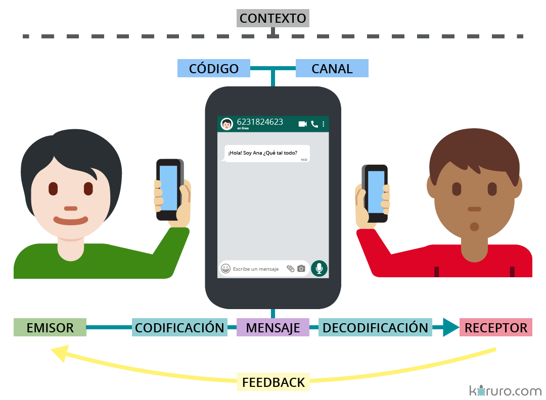 esquema-elementos-comunicacion